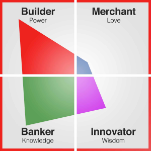 Core Values Index BuilderAt First ManagementCore Values Index Builder